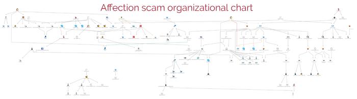 Affection-scam-organizationalchart